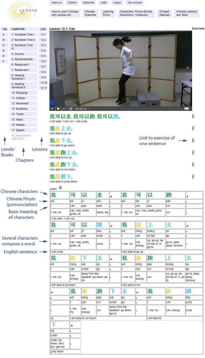 Screenshot of a page with a video-lesson. Sentences: 我可以走,我可以跑,我可以跳。. I can walk, I can run, I can jump. 我能上去。. I am able to go up. 我能下去。. I am able to go down. 我能跑上去。. I am able to run up. 我能跑>下去。. I am able to run down. 我能跳下。. I am able to jump down. Navigation: Levels/Books. Chapters. Lessons. Link to exercise of one sentence. In a table, all information is presented to fully understand the content of the lesson. There is a row for the Chinese characters, a row for the Chinese Pinyin (pronunciation), a row for the basic meanings of the characters, a row for the words which are composed of several characters and a row with the English sentences.